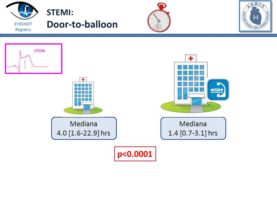 Door-to-balloon STEMI: p<0.0001 Mediana 4.0 [1.6-22.9] hrs Mediana